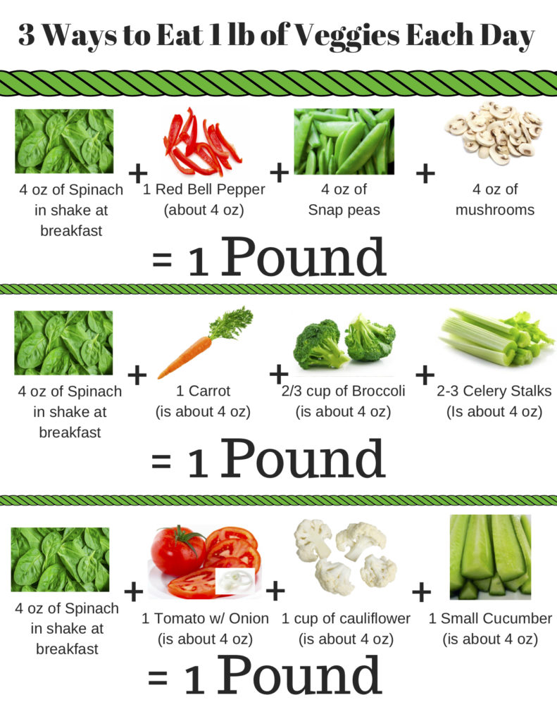 Learn How To Lose Weight By Eating 1 Pound Of Veggies